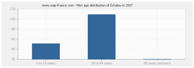 Men age distribution of Échalou in 2007