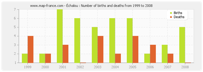 Échalou : Number of births and deaths from 1999 to 2008