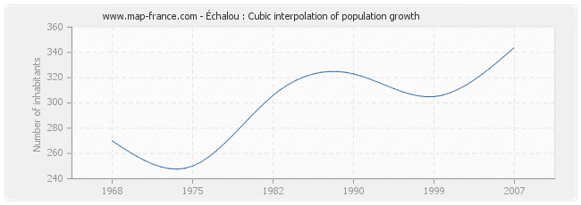 Échalou : Cubic interpolation of population growth