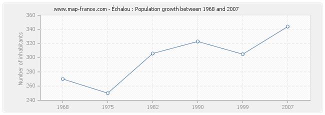 Population Échalou