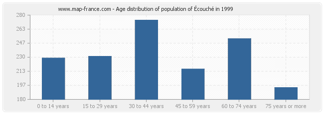 Age distribution of population of Écouché in 1999
