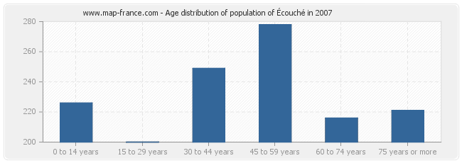 Age distribution of population of Écouché in 2007