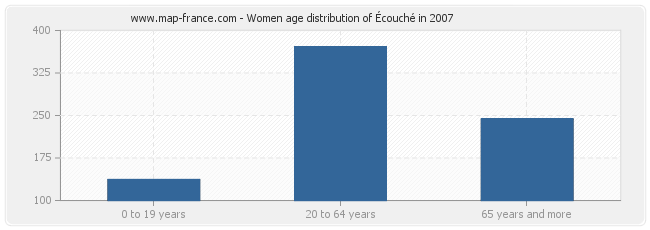 Women age distribution of Écouché in 2007