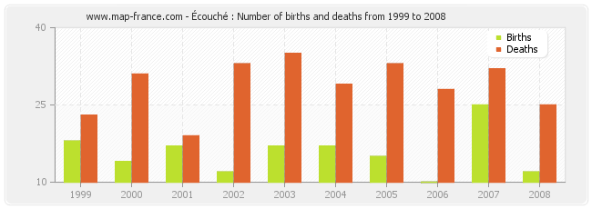 Écouché : Number of births and deaths from 1999 to 2008