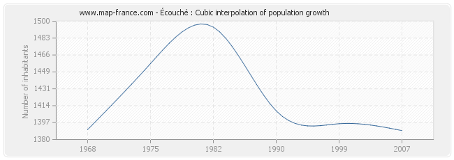 Écouché : Cubic interpolation of population growth