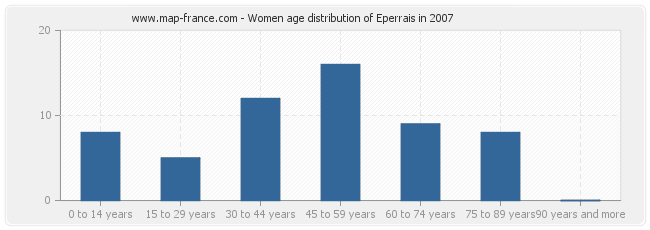Women age distribution of Eperrais in 2007