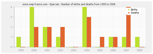 Eperrais : Number of births and deaths from 1999 to 2008