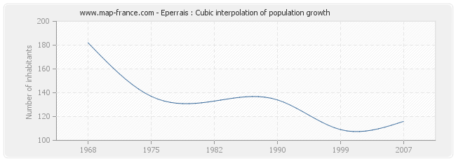 Eperrais : Cubic interpolation of population growth