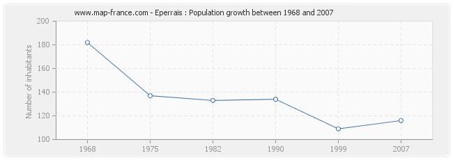 Population Eperrais