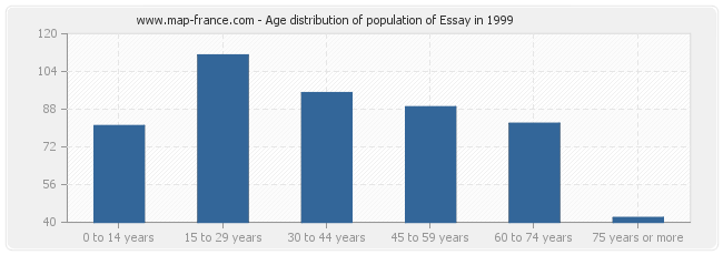population essay statistics of essay  age distribution of population of essay in 1999