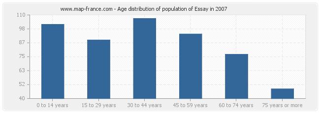 population essay statistics of essay  age distribution of population of essay in 2007