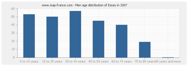 Ageing Population Essay Conclusion Talentview Com Ph