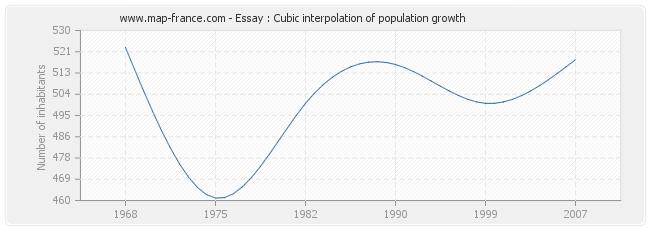 population essay statistics of essay  essay cubic interpolation of population growth
