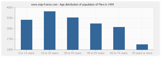 Age distribution of population of Flers in 1999