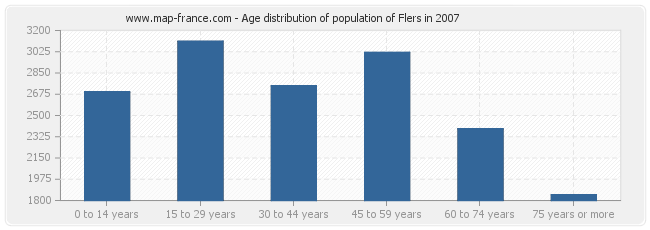 Age distribution of population of Flers in 2007