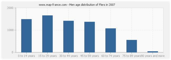 Men age distribution of Flers in 2007