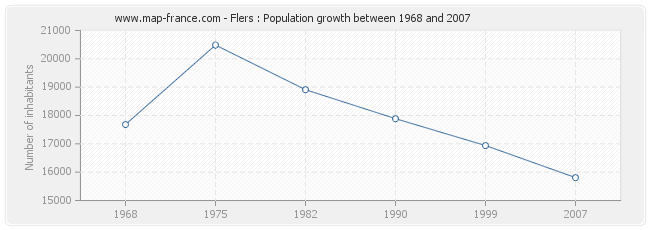 Population Flers