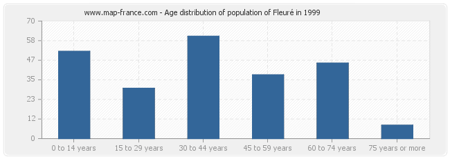 Age distribution of population of Fleuré in 1999