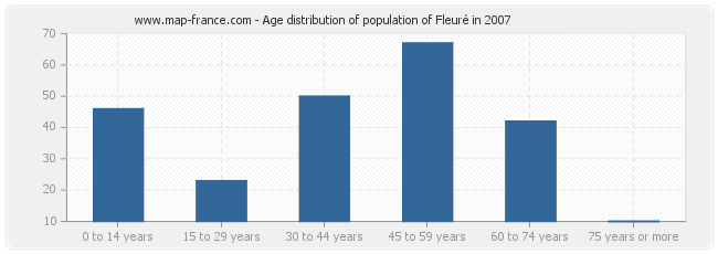 Age distribution of population of Fleuré in 2007