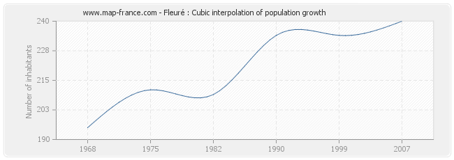 Fleuré : Cubic interpolation of population growth
