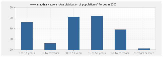 Age distribution of population of Forges in 2007