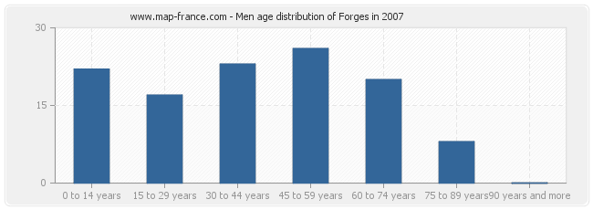 Men age distribution of Forges in 2007