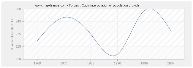 Forges : Cubic interpolation of population growth