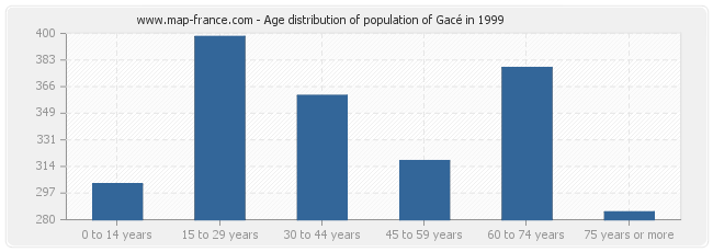 Age distribution of population of Gacé in 1999
