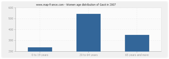 Women age distribution of Gacé in 2007