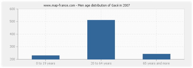 Men age distribution of Gacé in 2007
