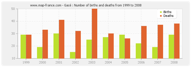 Gacé : Number of births and deaths from 1999 to 2008