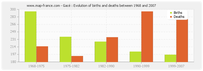 Gacé : Evolution of births and deaths between 1968 and 2007
