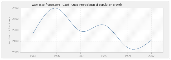 Gacé : Cubic interpolation of population growth