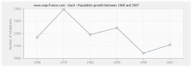 Population Gacé