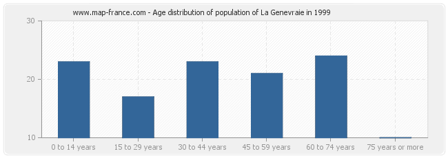 Age distribution of population of La Genevraie in 1999