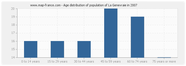 Age distribution of population of La Genevraie in 2007