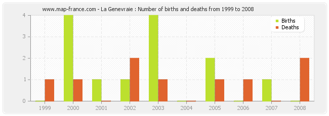 La Genevraie : Number of births and deaths from 1999 to 2008