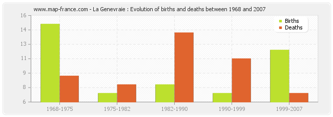 La Genevraie : Evolution of births and deaths between 1968 and 2007