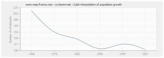 La Genevraie : Cubic interpolation of population growth