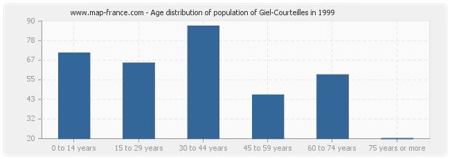 Age distribution of population of Giel-Courteilles in 1999
