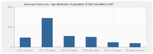 Age distribution of population of Giel-Courteilles in 2007
