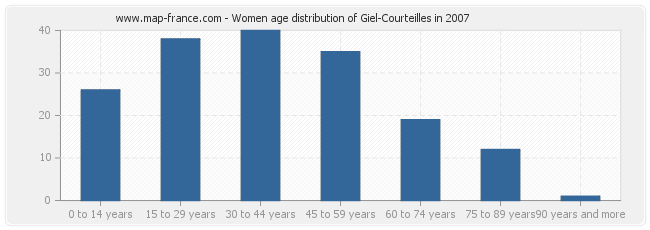 Women age distribution of Giel-Courteilles in 2007