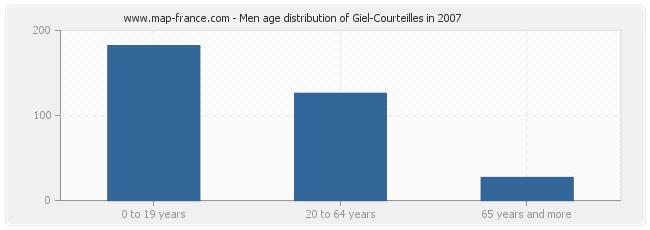 Men age distribution of Giel-Courteilles in 2007