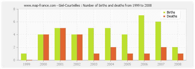 Giel-Courteilles : Number of births and deaths from 1999 to 2008