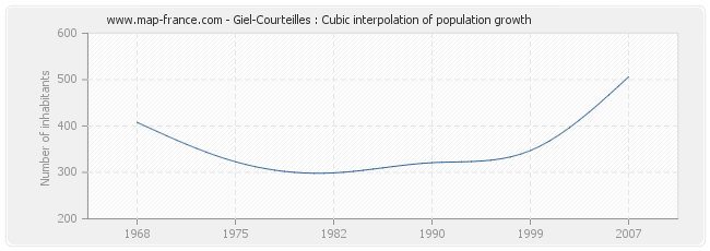 Giel-Courteilles : Cubic interpolation of population growth
