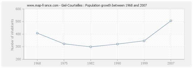 Population Giel-Courteilles