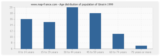 Age distribution of population of Ginai in 1999