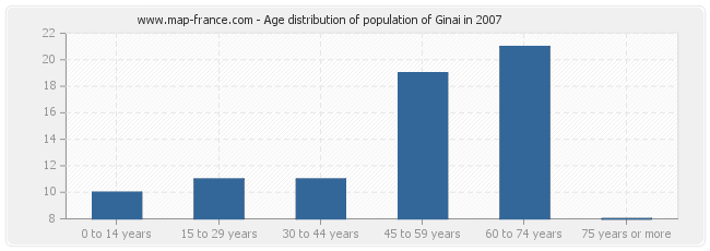 Age distribution of population of Ginai in 2007