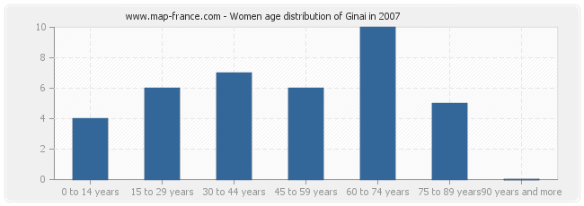 Women age distribution of Ginai in 2007