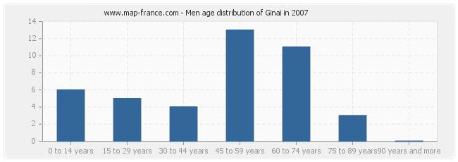 Men age distribution of Ginai in 2007